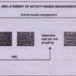 ABC: A Subset of Activity-Based Management