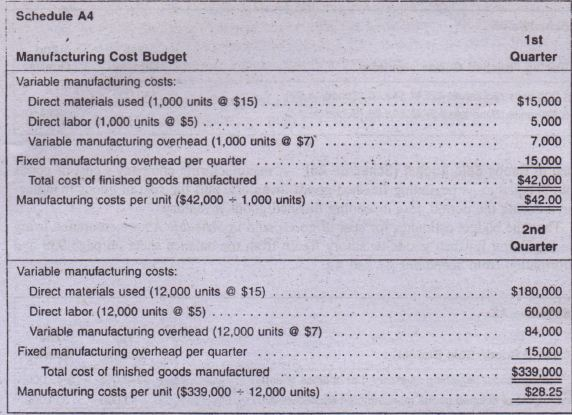 manufacturing cost estimates  schedule a3  accounting