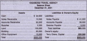 A balance sheet shows financial position at a specific 'date