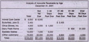,Analysis of Accounts Receivable by Age