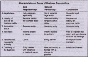 Characteristics ,of Forms' of Business Organizations,