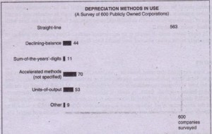 DEPRECIATION METHODS IN USE
