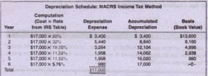 Depreciation (or cost recovery)
