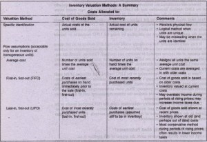Inventory Valuation Methods A S mmary
