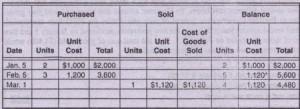 Inventory subsidiary record