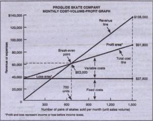 Preparo a cost-yolume-proflt graph.