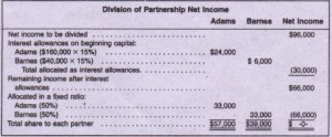 Profit sharing interest on capital and remainder in a fixed ratio
