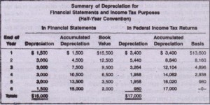 Summary of Depreciation