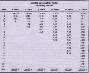 These tables simplify the  computation 01 depreciation for incOme tax purptJStlS .