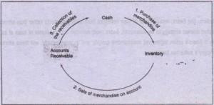 operating cycle repeats